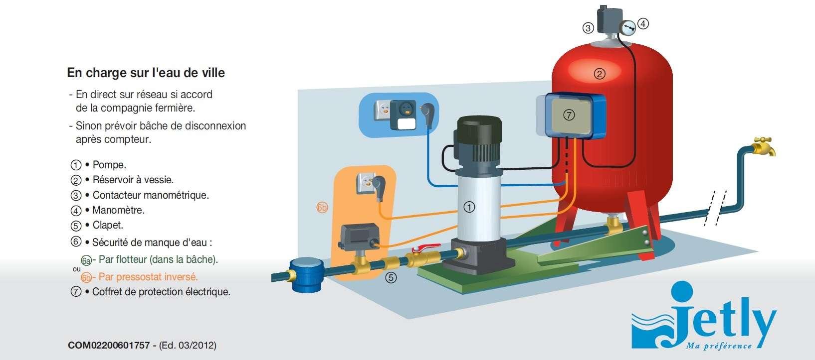 jetly aquablock 30 80 100m surpresseur 100l pompe eau de. Black Bedroom Furniture Sets. Home Design Ideas